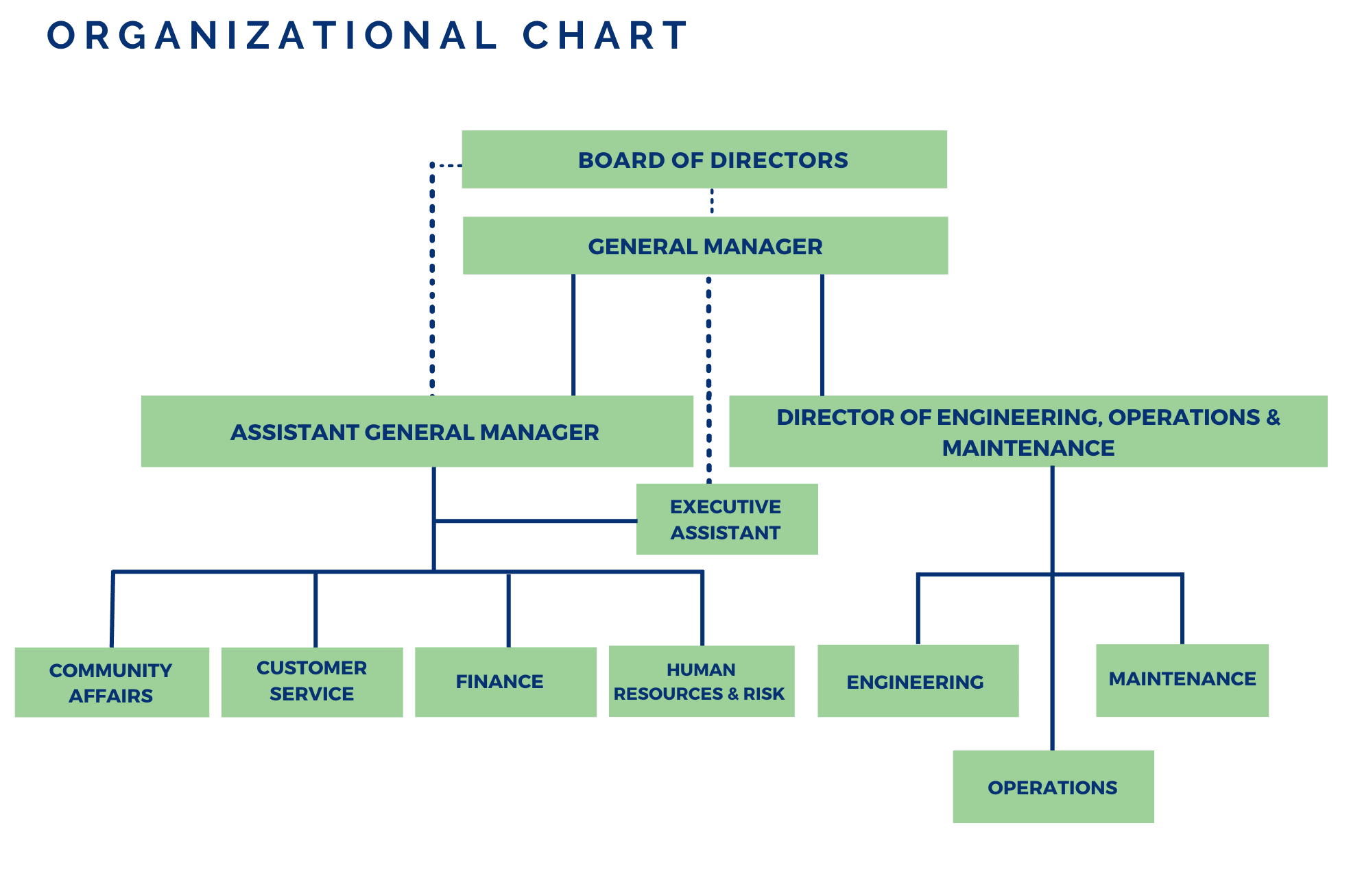 Organizational chart graphic, including staff's titles. Detailed explanation in text on page.